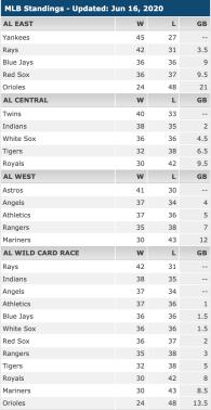 MLB 2020 Season Standings - AL