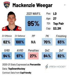 Mackenzie Weegar Player Card
