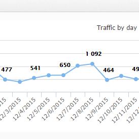 traffic by day