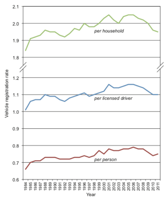 Any way you cut it, Americans have fewer cars than they used to. Image: Michael Sivak, UMTRI