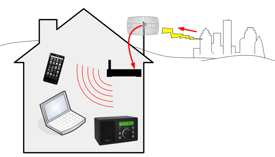 Receive miscellaneous long-range WiFi and distribute it