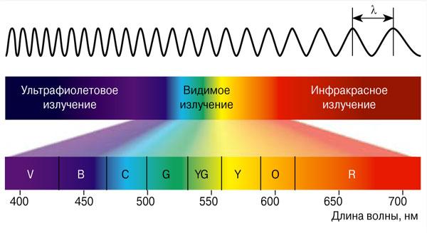 полный спектр излучения