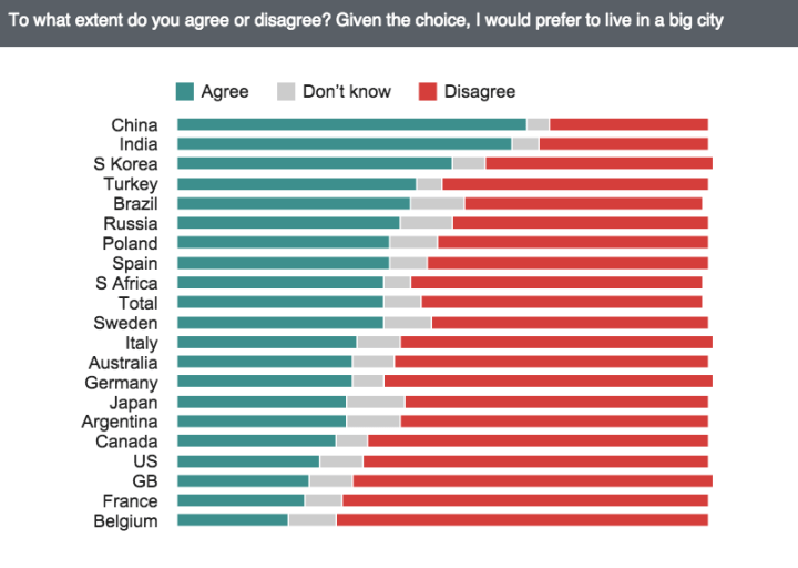 68-of-british-people-would-prefer-not-to-live-in-a-big-city-if-given-the-choice