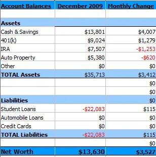 Summary of December 2009 Net Worth