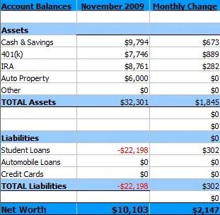 November 2009 Net Worth Summary