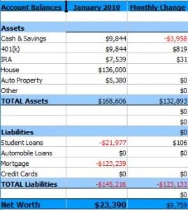 Summary of January 2010 Net Worth
