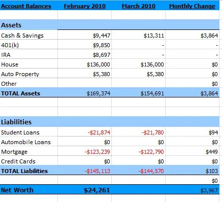 Summary of March 2010 Net Worth
