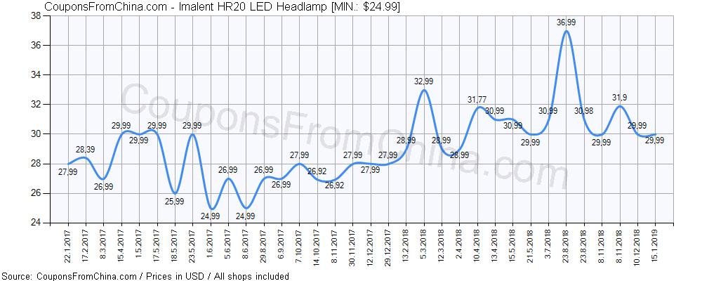 Imalent HR20 LED Headlamp Coupon Price