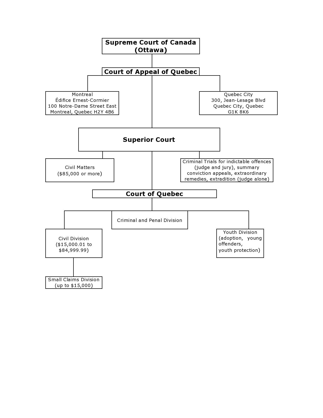 california court system diagram 2001 suburban radio wiring civil matter questions cour d 39appel du québec