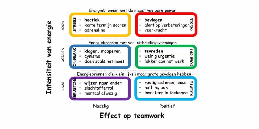 soorten teamenergie overzicht met kenmerken