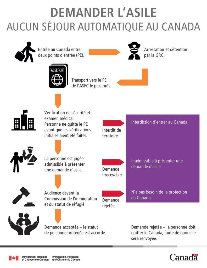 Infographie procédure d'immigration Canada