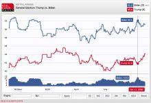 Les sondages de Real Clear Politics : plus de 10 points d'écart EN MOYENNE entre les candidats !