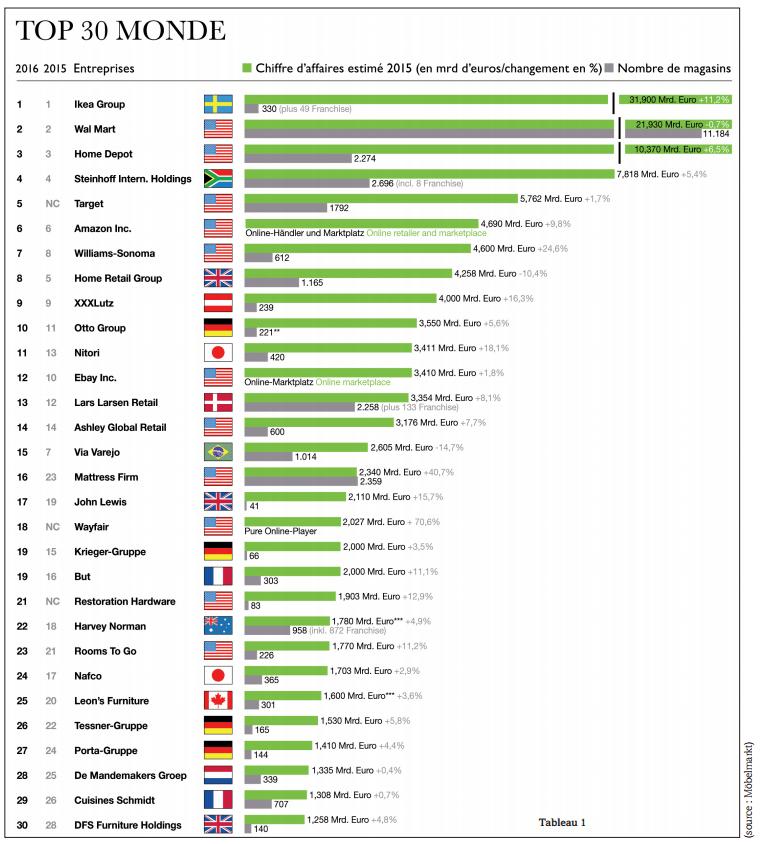 distribution de meubles monde