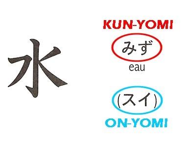 Écriture japonais : kanji idéogramme eau