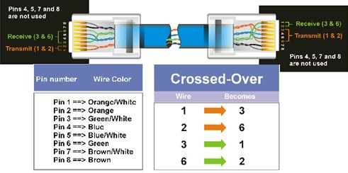 Ethernet Crossover Cable Diagram And Functionality