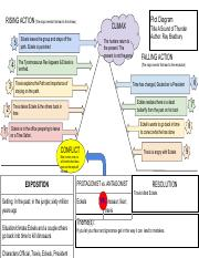 A Sound Of Thunder Plot Diagram : sound, thunder, diagram, Diagram.pdf, RISING, ACTION(The, Major, Events, Climax, CLIMAX, Eckels, Leaves, Group, Steps, Course