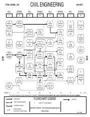 Mechanical Engineering Flowchart Lsu : mechanical, engineering, flowchart, PETE_14-15, TOTAL, HOURS, PETROLEUM, ENGINEERING, Course