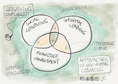 learning-unplugged