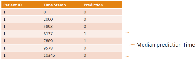 median prediction time