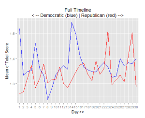 Mean Scores aggregated over each day for both the parties