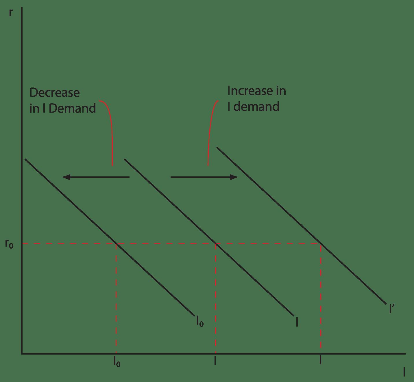 Econ 151 Macroeconomics