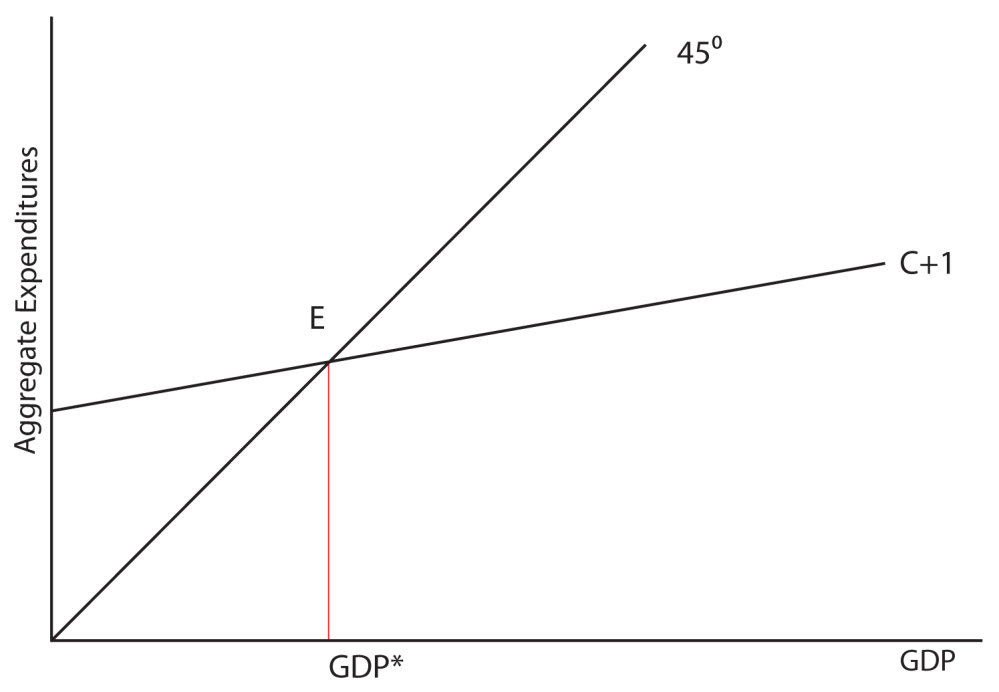 medium resolution of image 7 01 the picture shows a graph of the aggregate expenditures model the y
