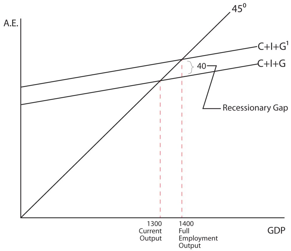 medium resolution of image 7 12 the image shows a graph the y axis is labeled a e the