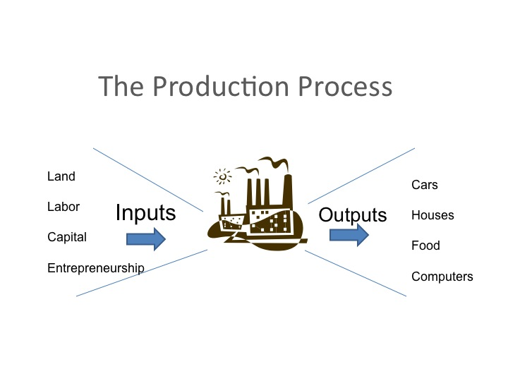 How to Make Production Possibilities Curve in Excel
