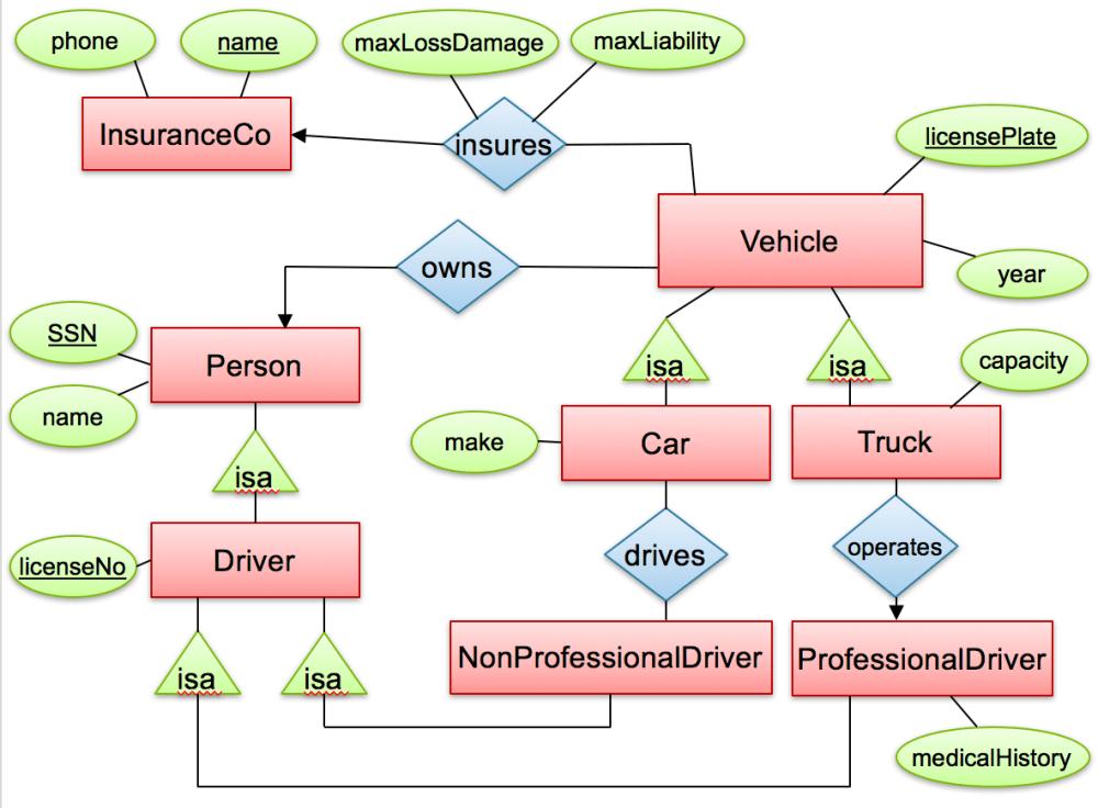 medium resolution of cse 414 homework 7 xsd diagram consider the following e r diagram