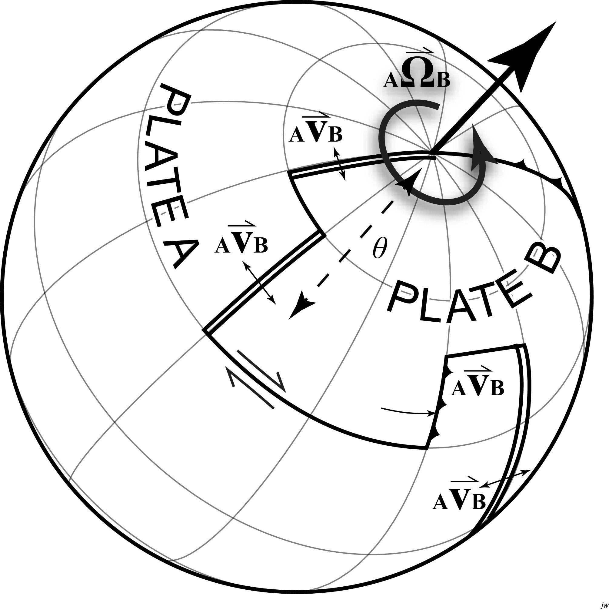 Plate Kinematics