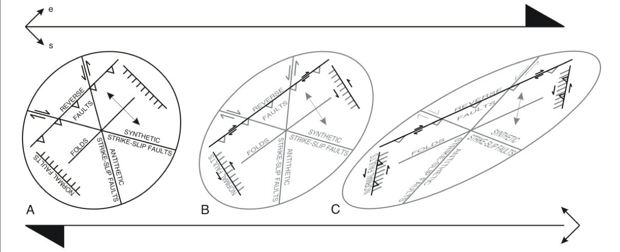 Difference between shear fractures and faults