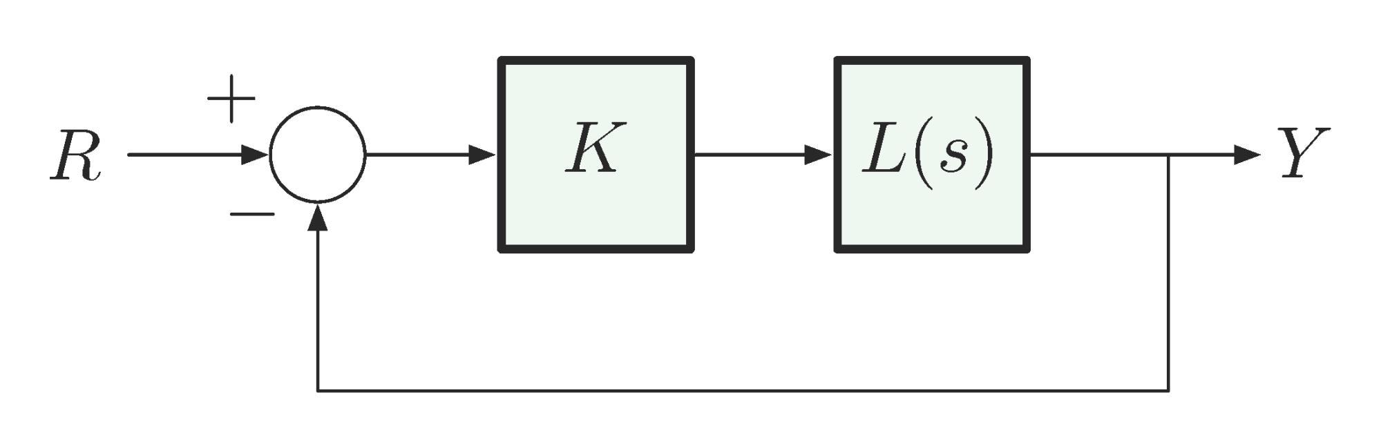 hight resolution of figure 1 block diagram for evans root locus method