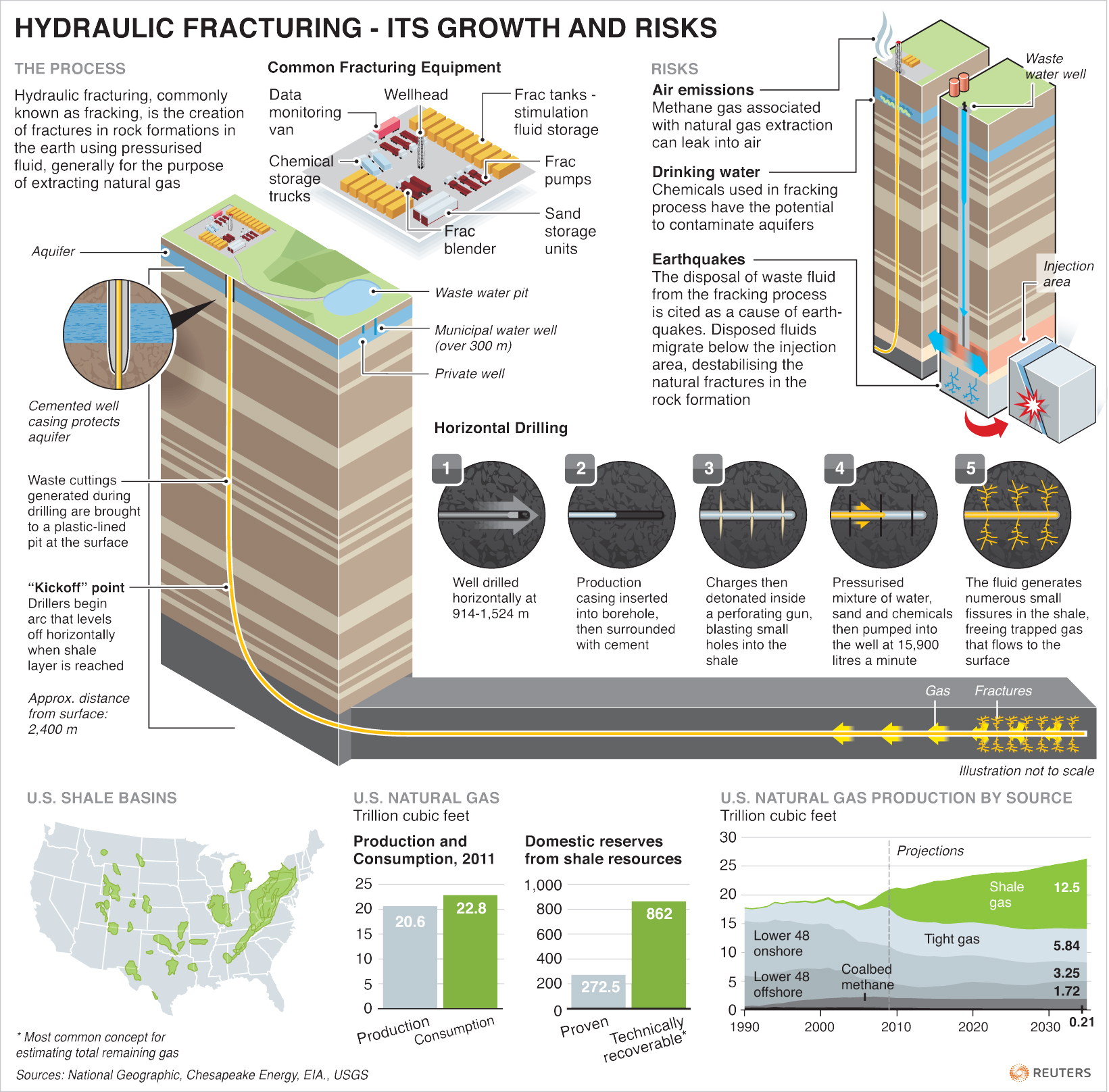 Fracking Infographics Examples