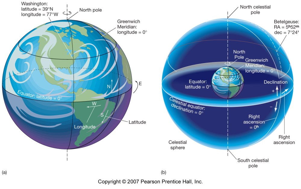 medium resolution of and longitude which imaginary north south line perpendicular to the equator that we lie on for specifying positions on the surface of the earth
