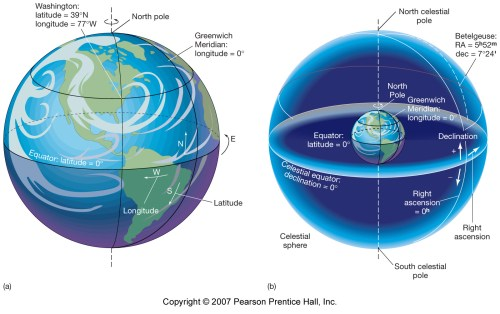 small resolution of and longitude which imaginary north south line perpendicular to the equator that we lie on for specifying positions on the surface of the earth