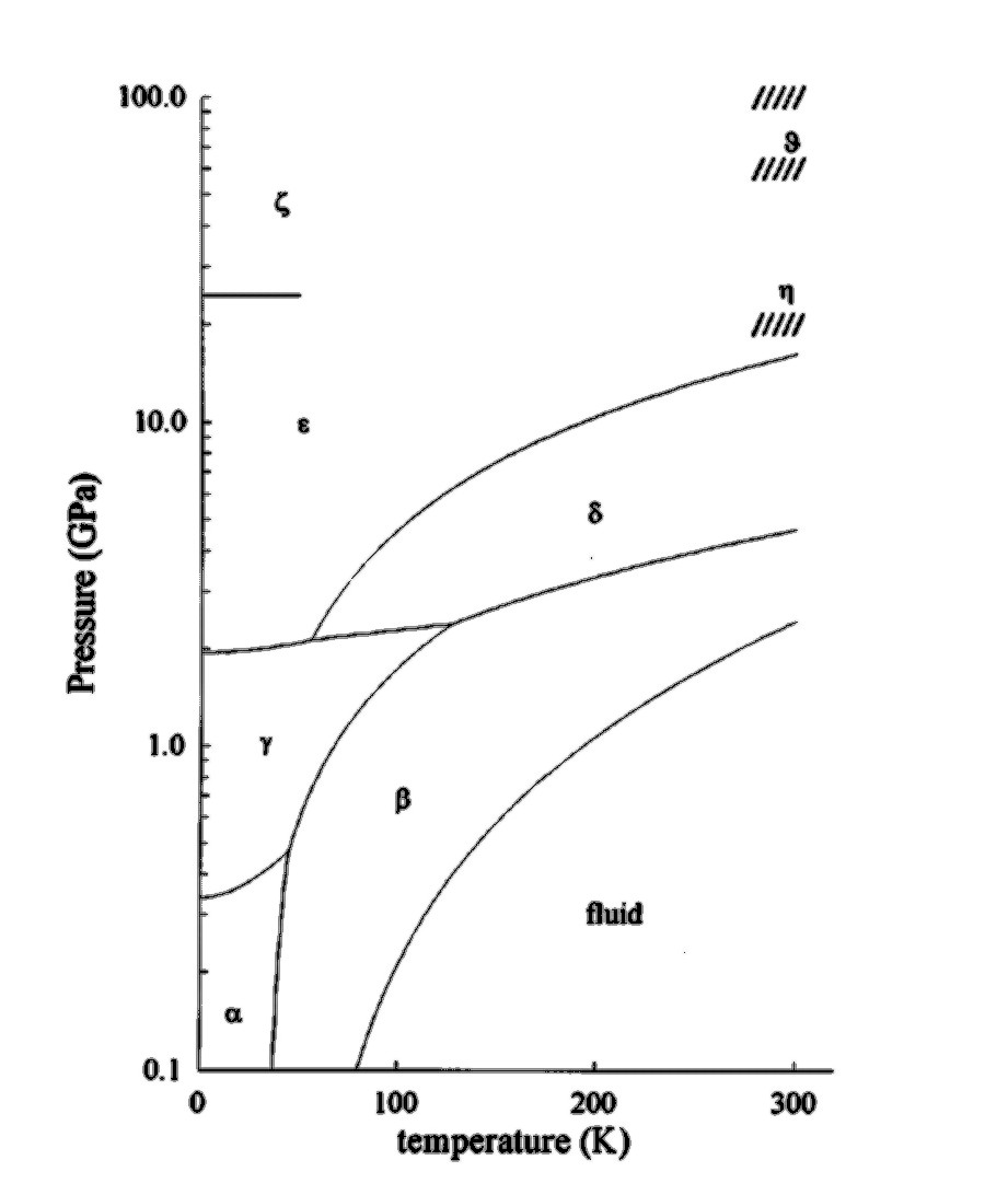 hight resolution of the phase diagram of solid nitrogen showing the six known solid phases