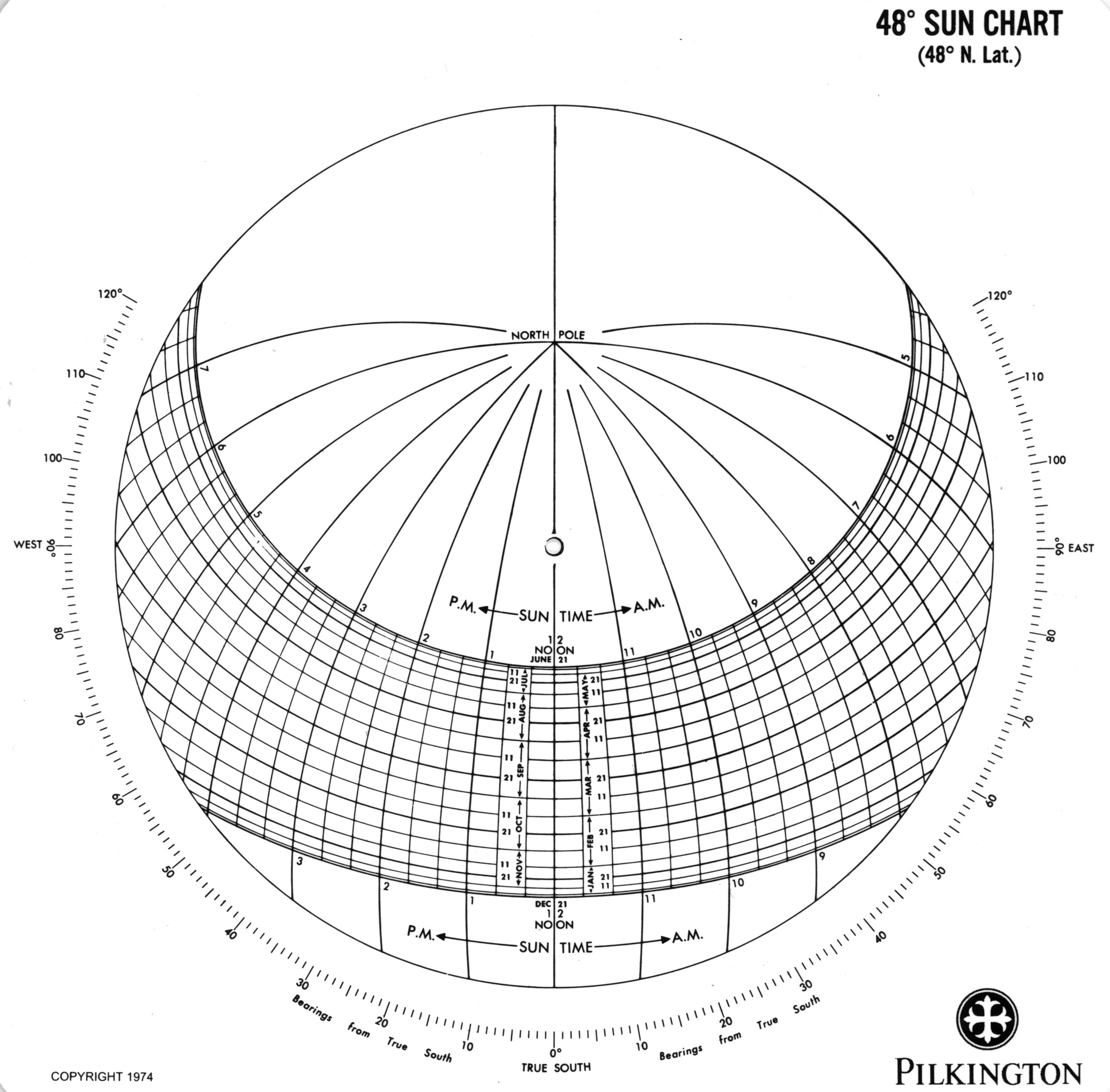 360 degree circle diagram 2004 hyundai santa fe engine angle graph pictures to pin on pinterest pinsdaddy