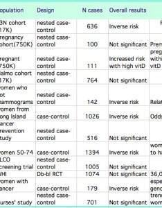 Breast cancer also vitamin  rh courses washington