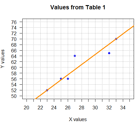 Linear Regression and the Correlation Coefficient
