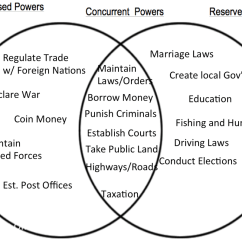 Communism Vs Socialism Venn Diagram 2006 Ford F150 A C Wiring Ms Coursin 39s Awesome Civics Website Home