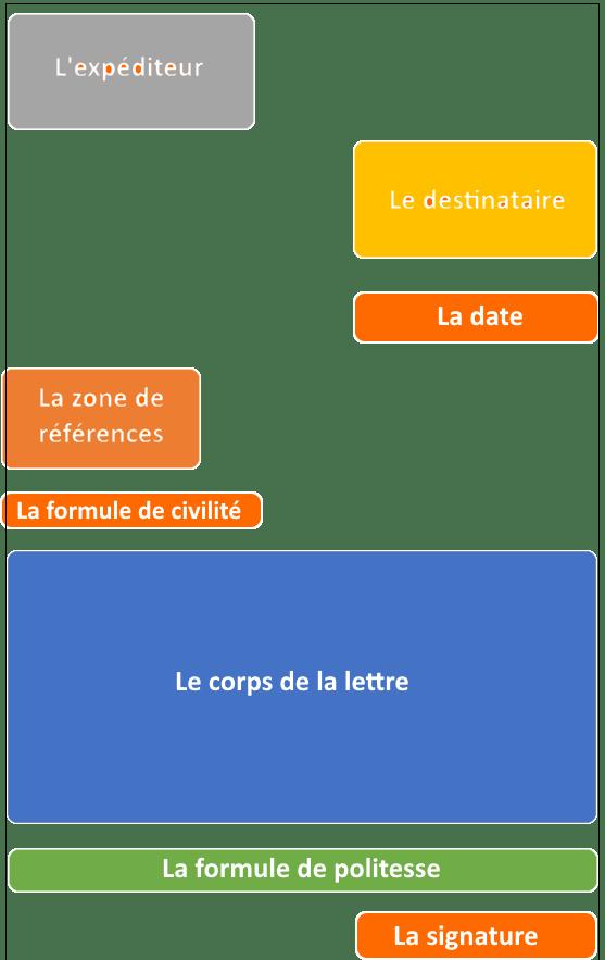 Le Corps De La Lettre : corps, lettre, Conseils, Rédiger, Lettre, Coursinfo.fr