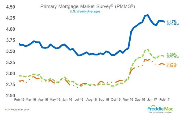 MBA: Mortgage Apps Increase by 2.3%