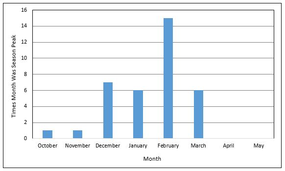 flu-peak-activity-updated