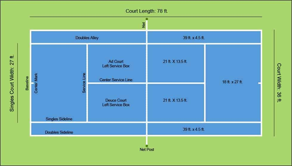 Court Solutions tennis court dimensions, Tennis court sizes