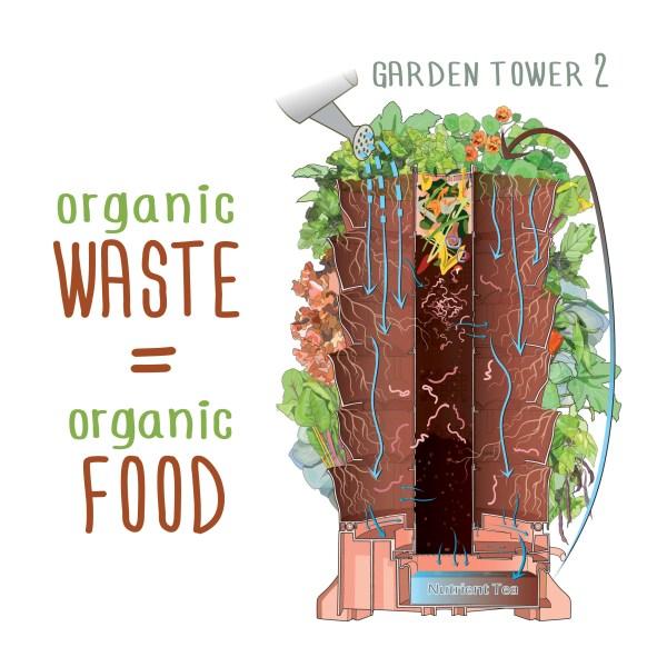 garden tower 2 diagram