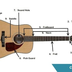 Guitar Parts Diagram Single Door Access Control Wiring S Anatomy Of An Acoustic Coustii