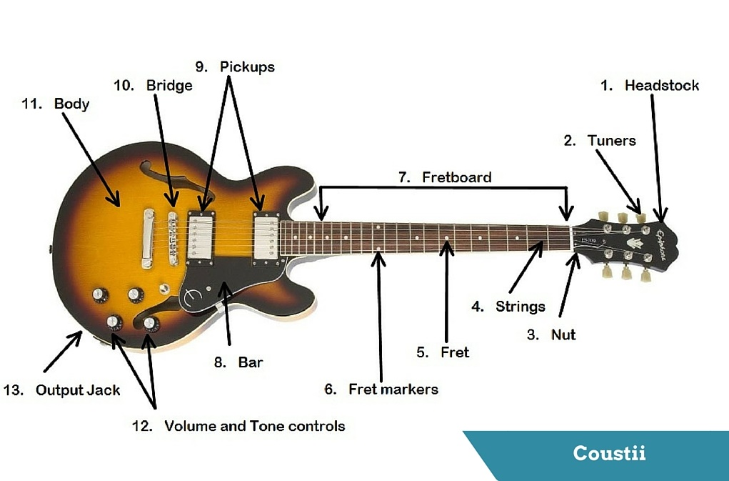 Top 4 Best Electric Guitars For The Money Coustii