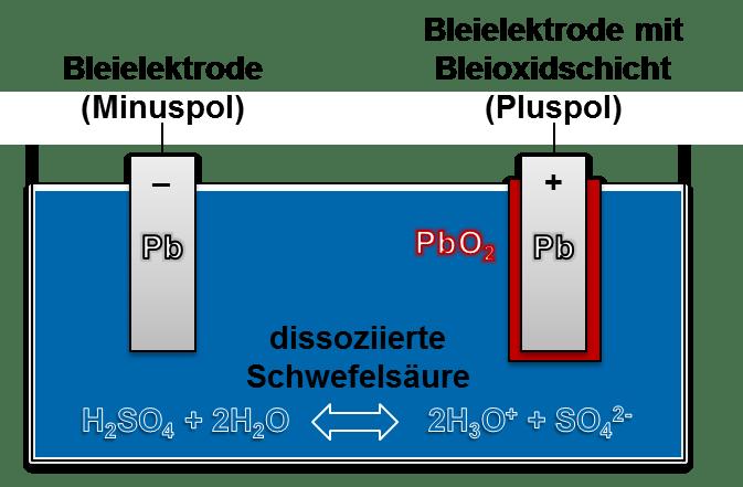 Schema einer Bleisäurebatterie