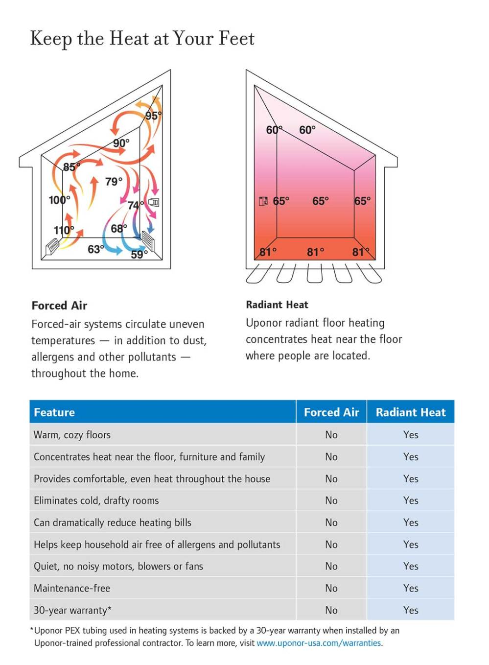 medium resolution of pex the logical choice for plumbing systems compared to copper pipe