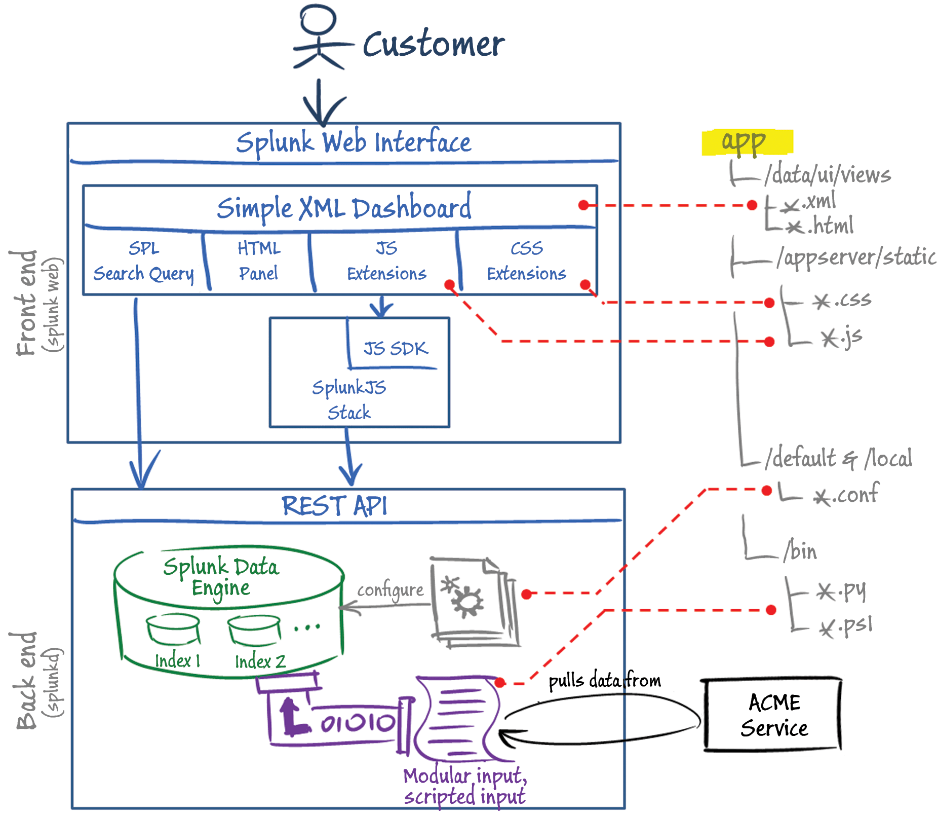 front end diagram guitar jack socket wiring parts of a splunk enterprise app architecture